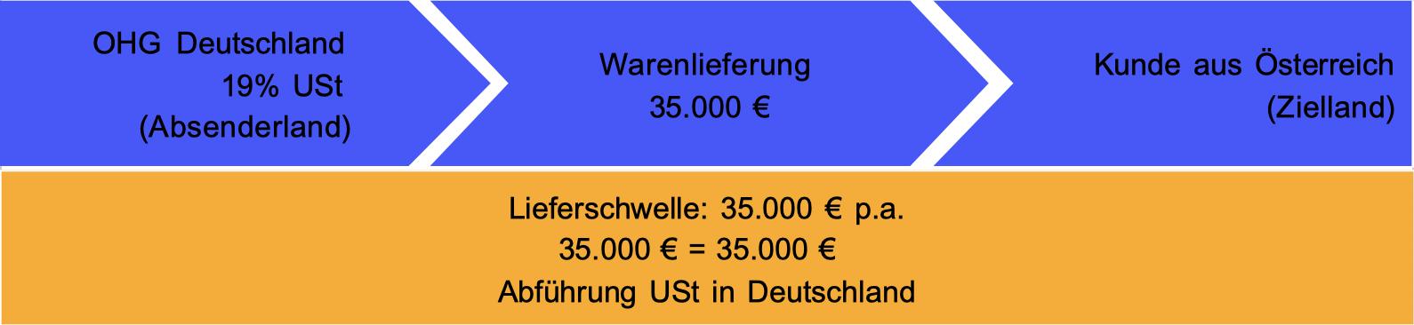 Versand aus Deutschland nach Österreich