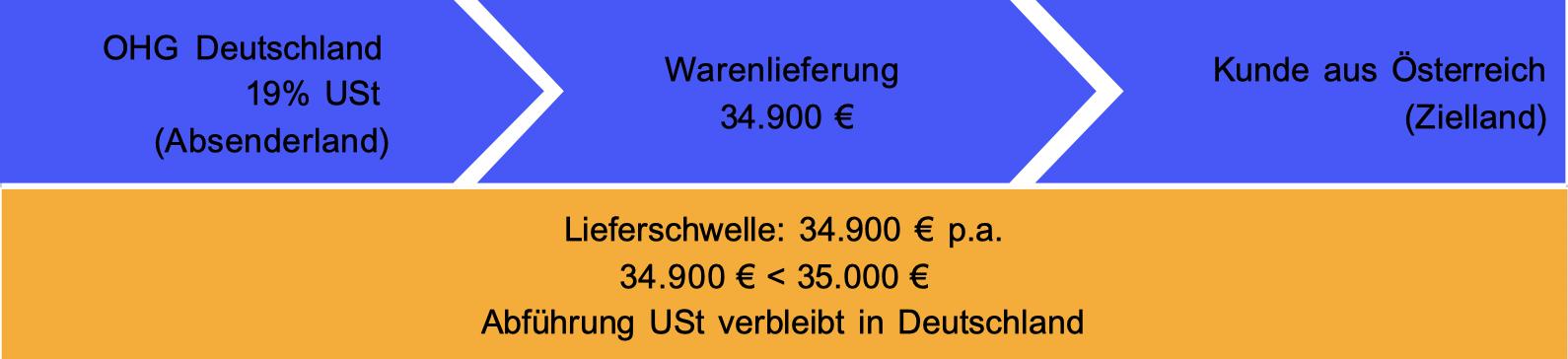 Versand aus Deutschland 34.950