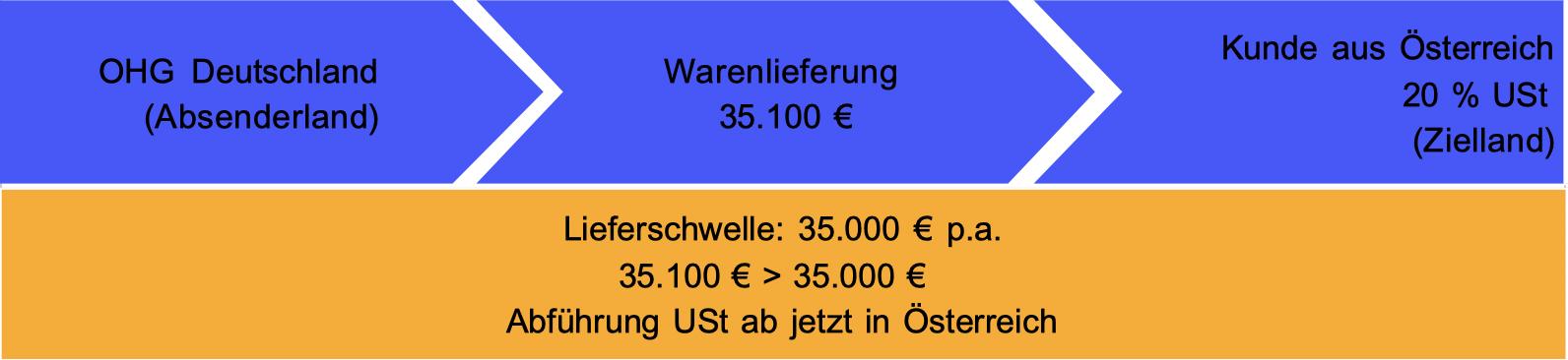 Versand aus Deutschland 35.100