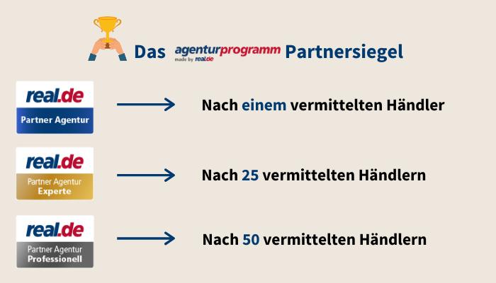 Staffelung des real.de Agenturprogramm Partnersiegels