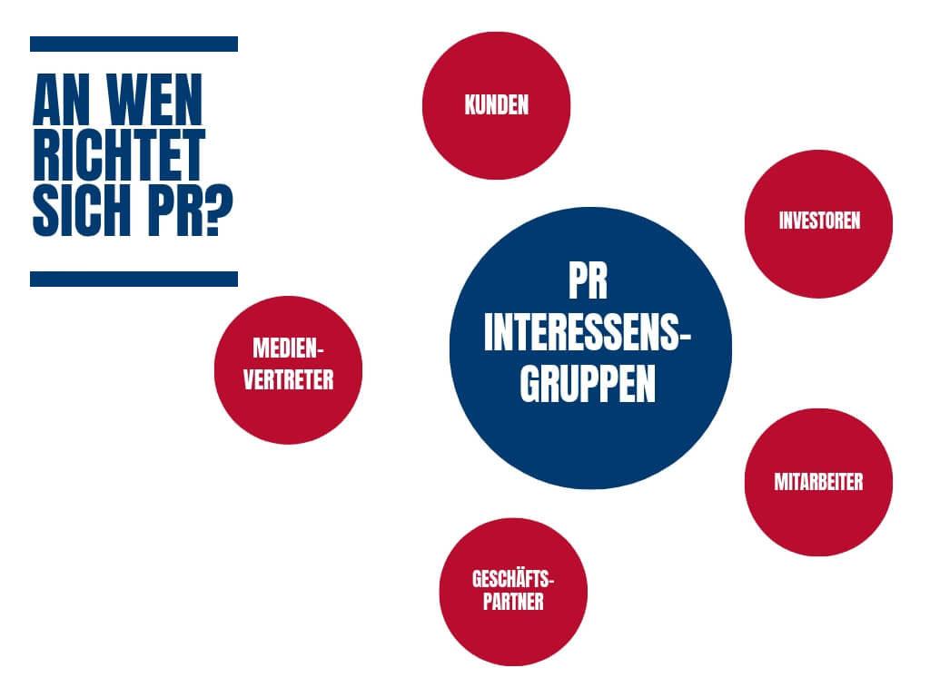 An wen richtet sich PR?