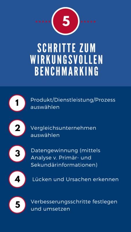 Fünf Schritte zum wirkungsvollen Benchmarking