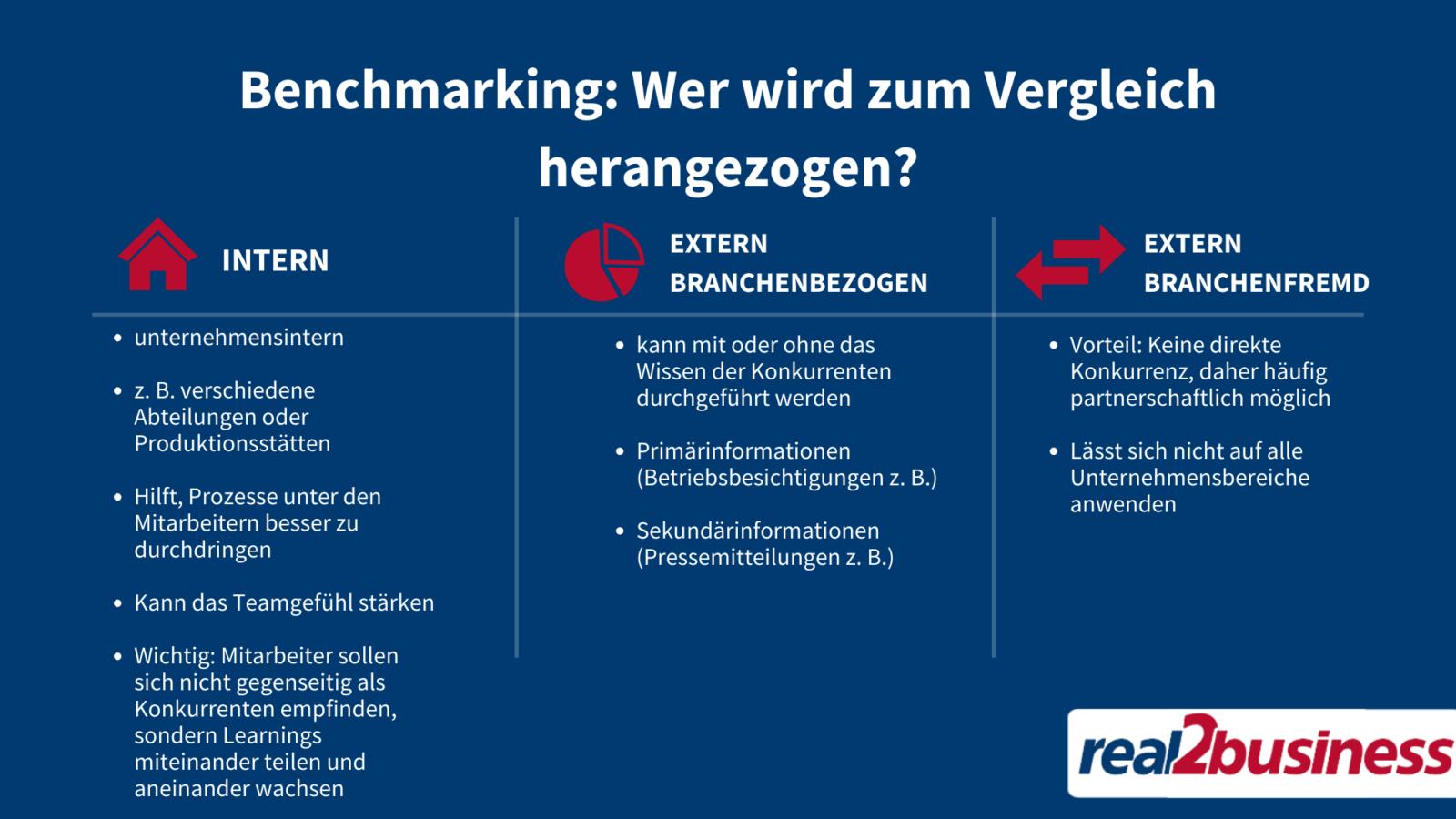 Benchmarking Objekte Auswahlen Benchmarking 5