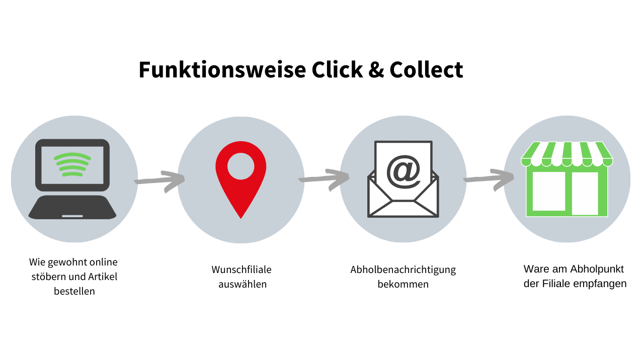 Click & Collect – So funktioniert´s
