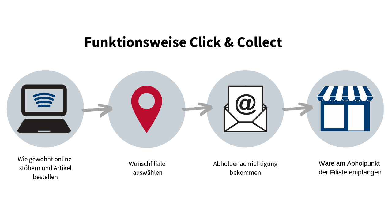 Funktionsweise Click & Collect
