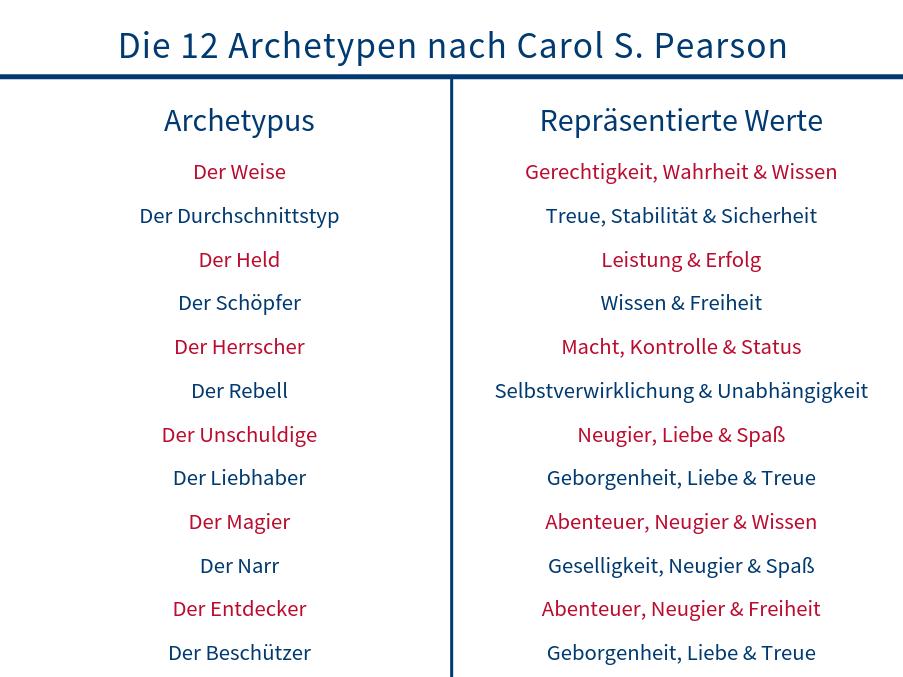 Die 12 Archetypen nach Carol S. Pearson