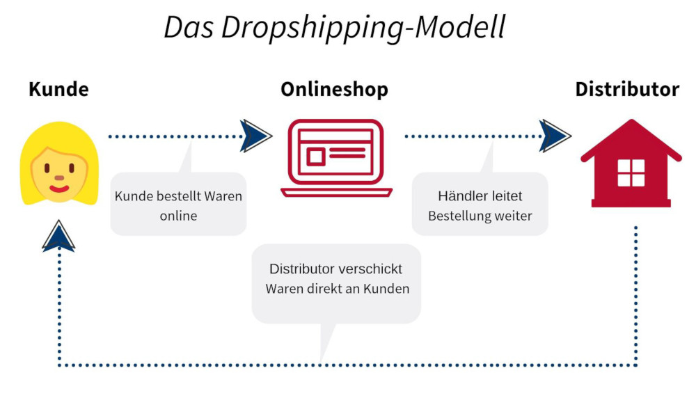 Das Dropshipping-Modell im E-Commerce