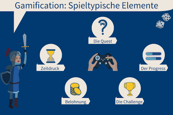 Gamification-Elemente