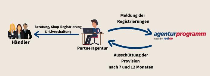 Wie eine Händlervermittlung beim real.de Agenturprogramm funktioniert