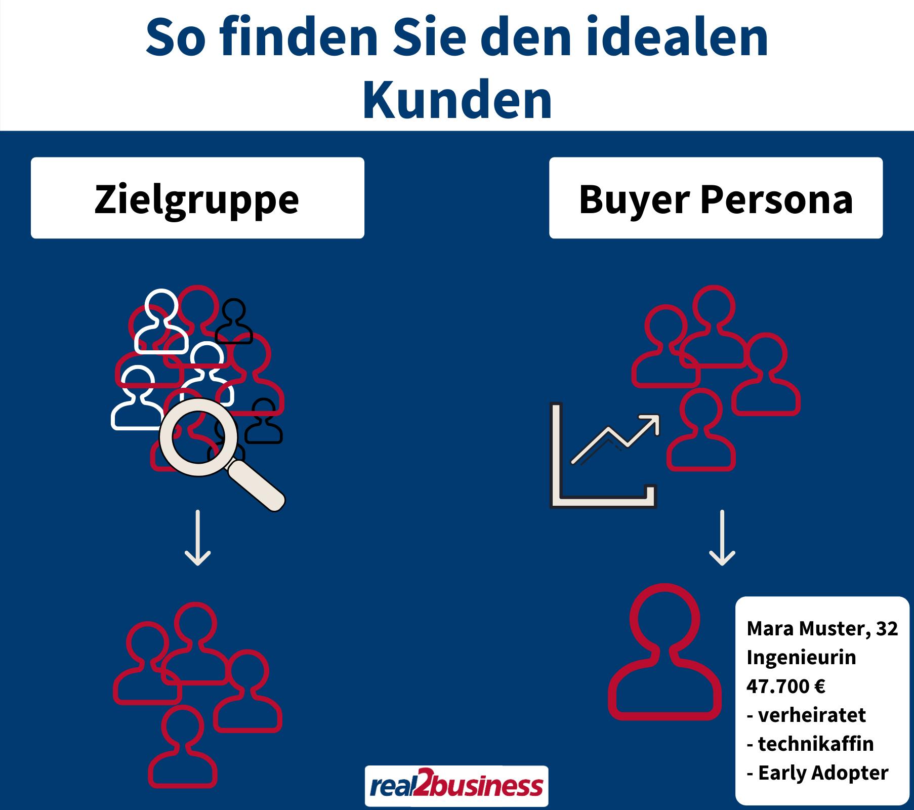 Idealen Kunden finden