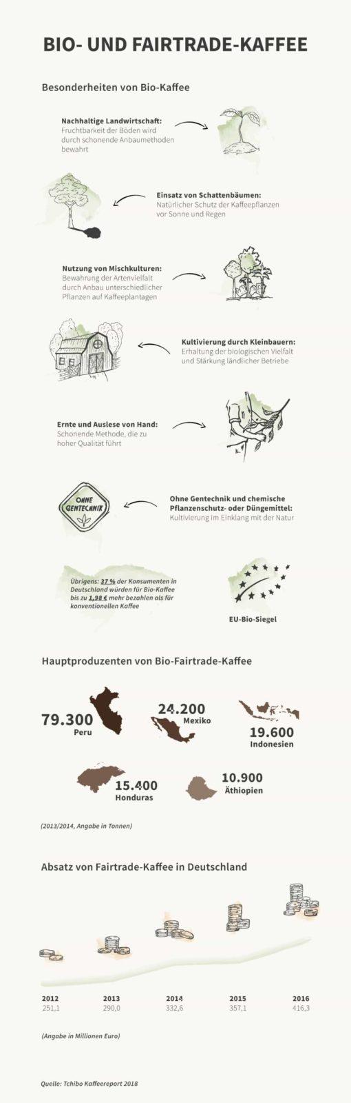 infografik_bio-fairtrade-kaffee
