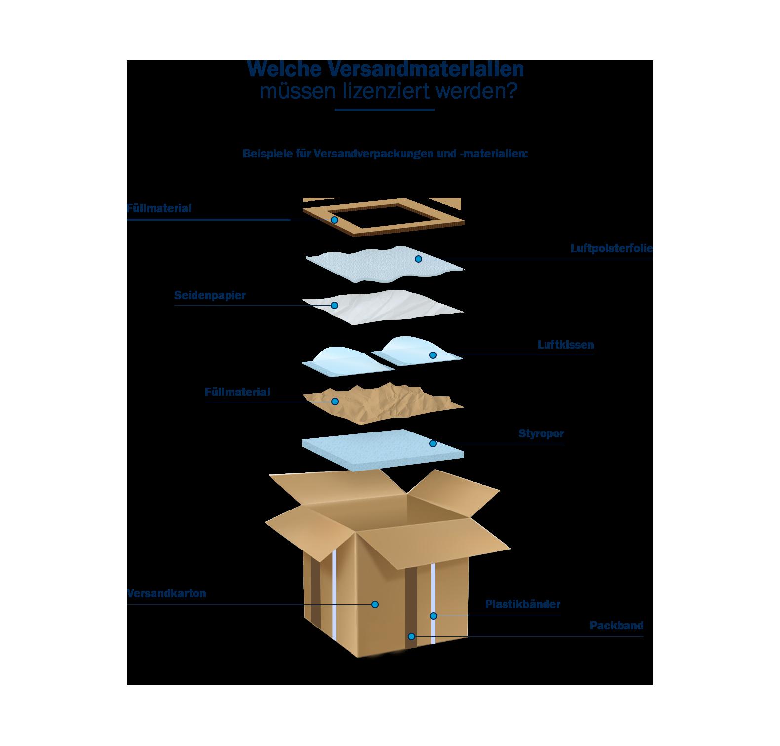 Infografik Versandverpackung