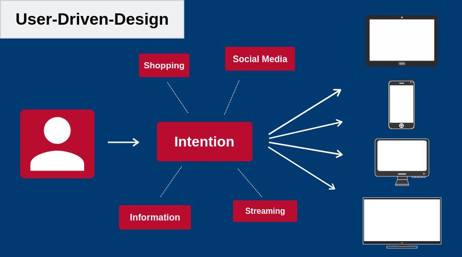 User-Driven-Design