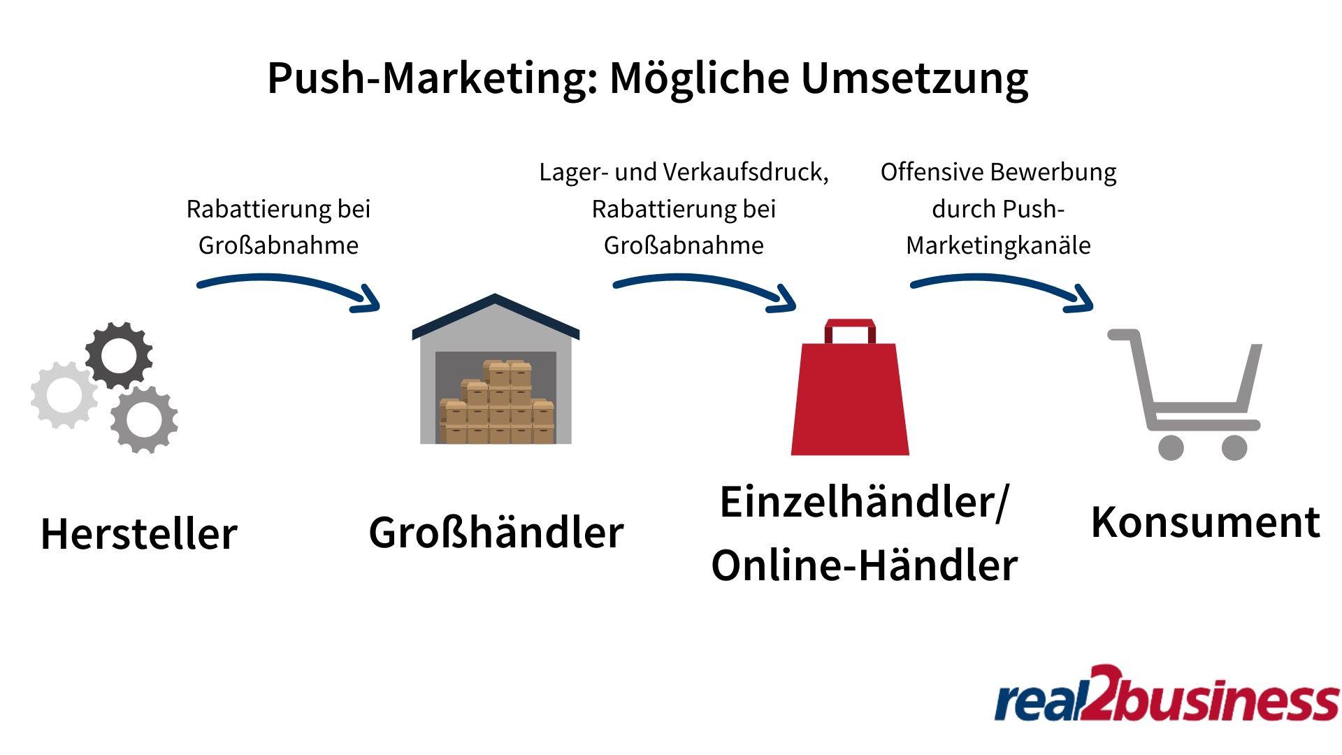 Push Marketing: Mögliche Umsetzung