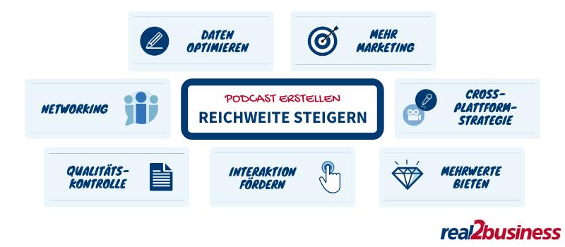 Podcast Reichweite steigern