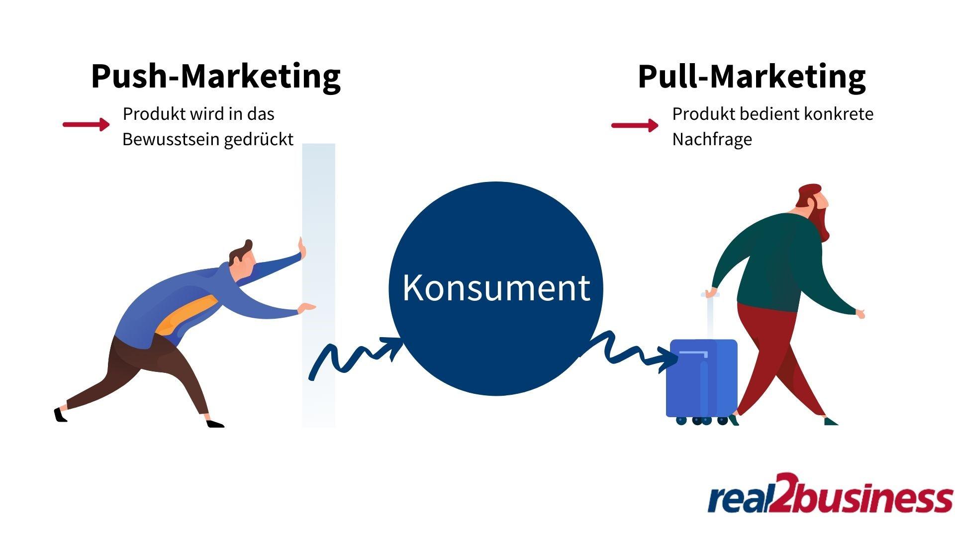 Push-Marketing vs. Pull-Marketing