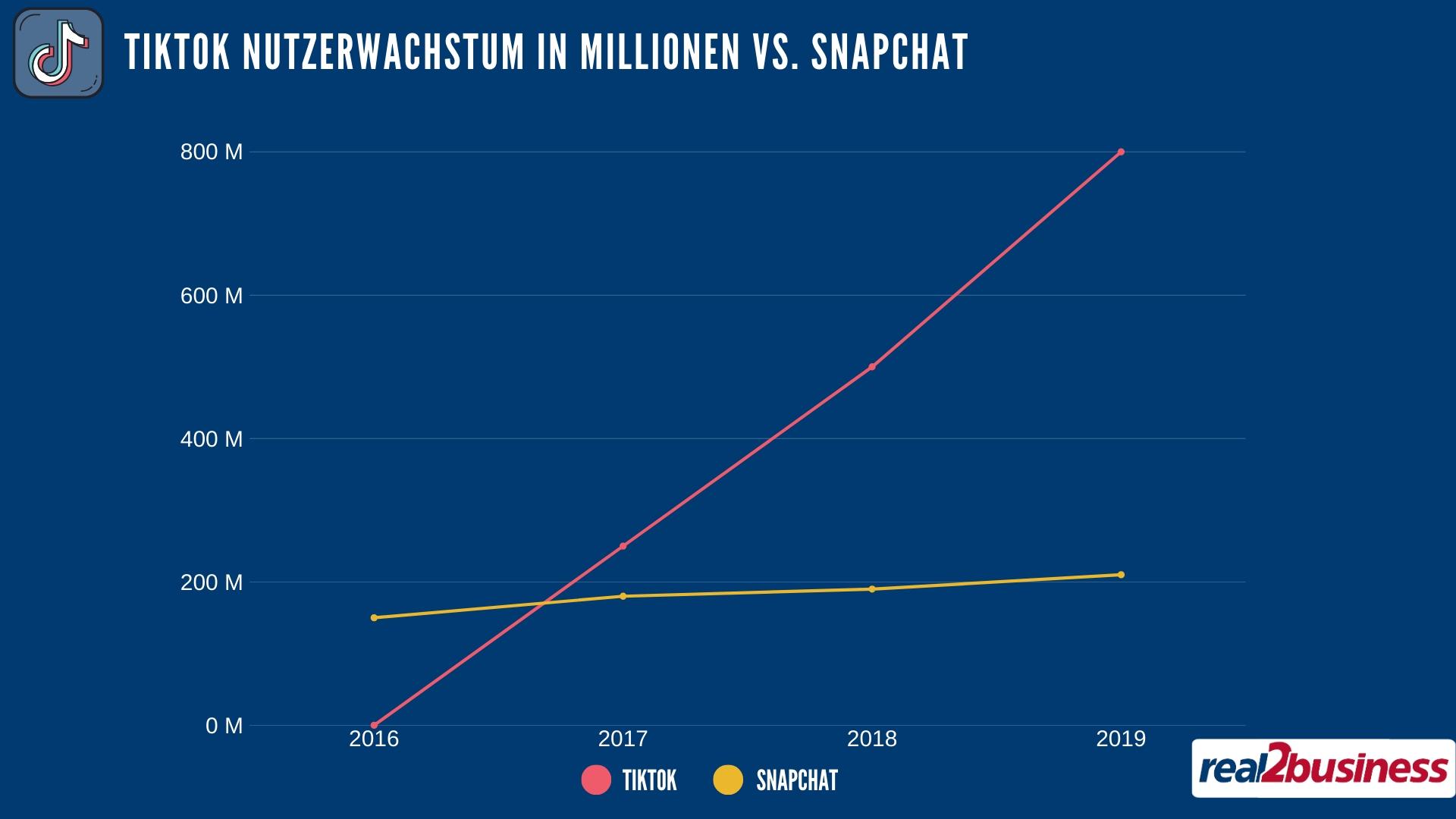 TikTok Entwicklung im Vergleich zu Snapchat