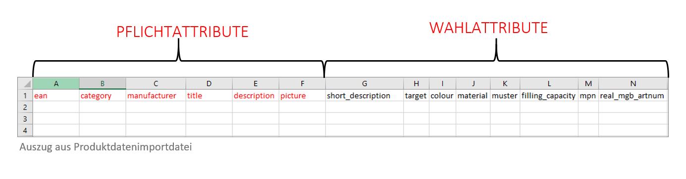 Produktdaten