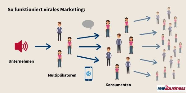 Schaubild Virales Marketing