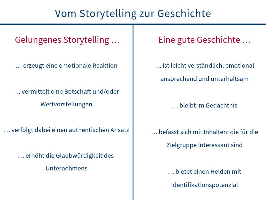 Vom Storytelling zur Geschichte