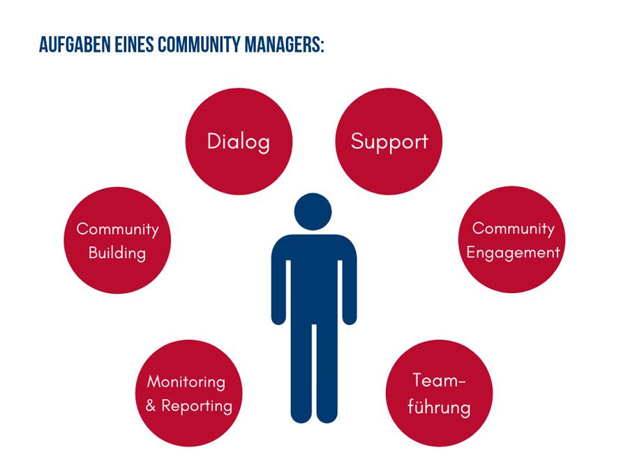 Aufgaben eines Community Managers