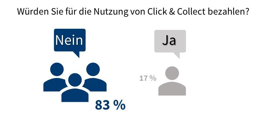 Click & Collect Bezahlung