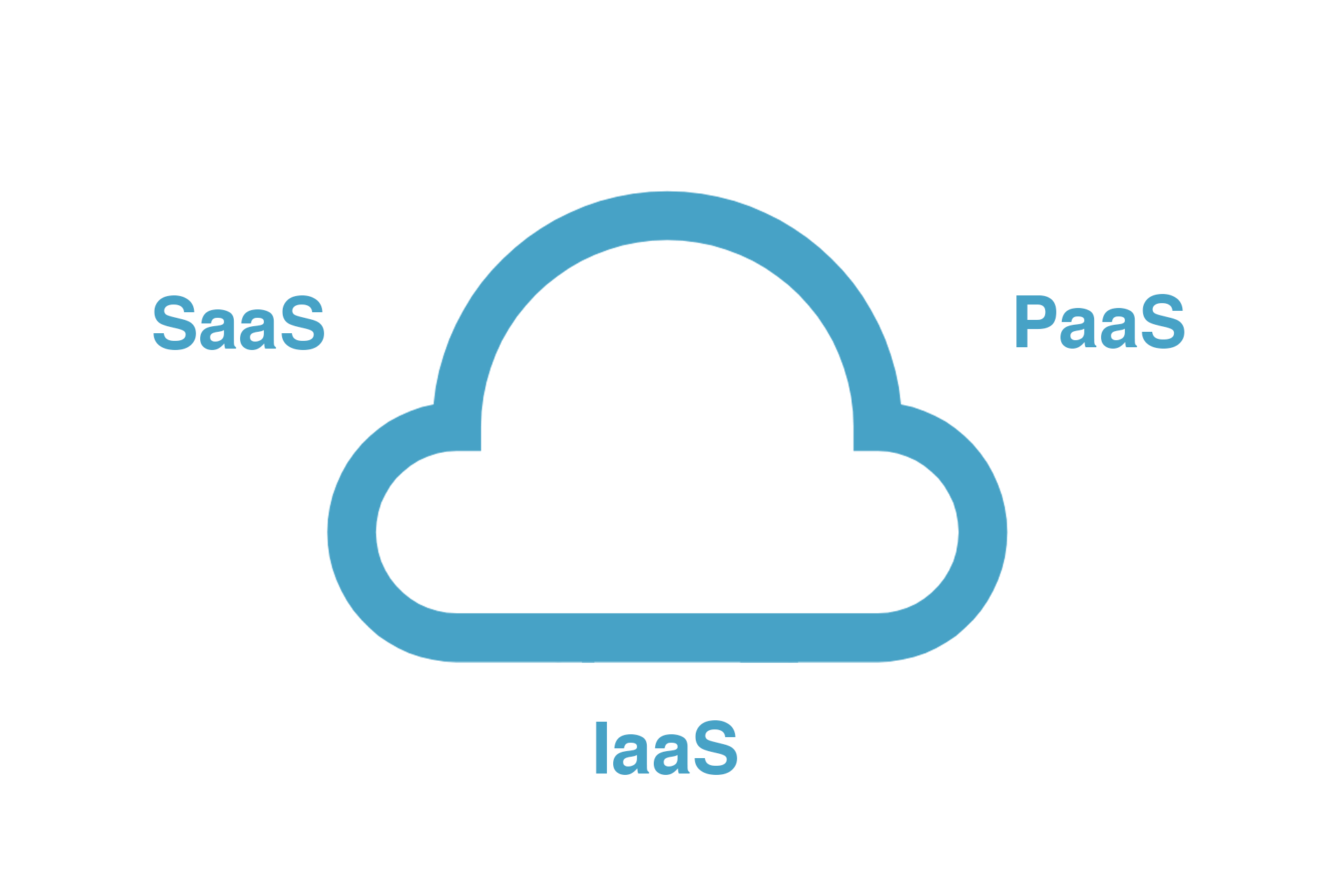 Cloud-Lösungen