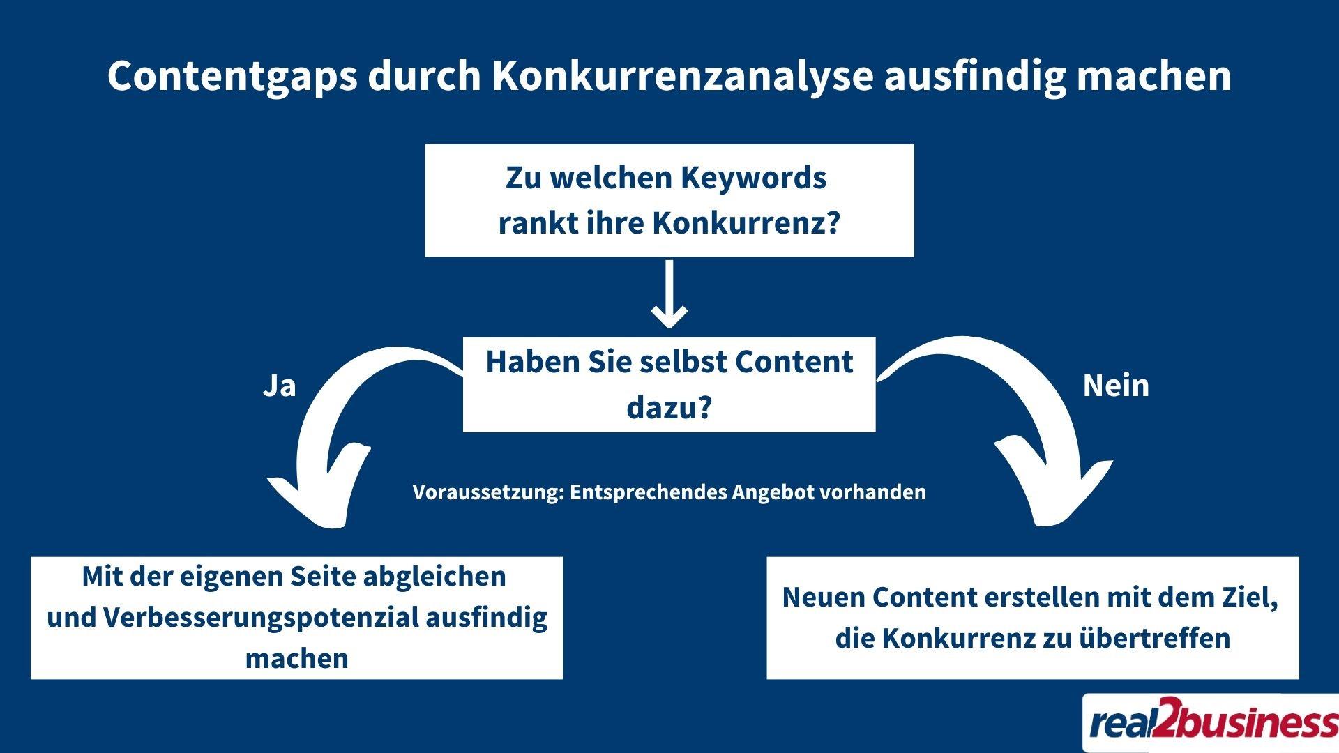 contentgaps