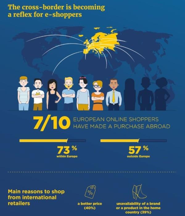 Cross-Border-E-Commerce in Europa
