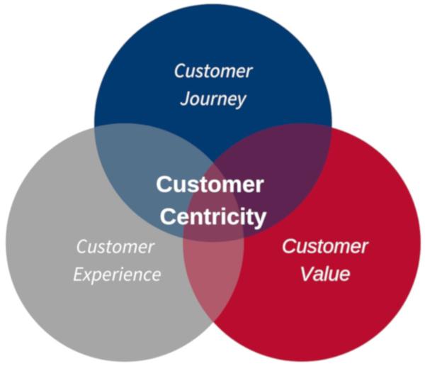 Bereiche Customer Centricity