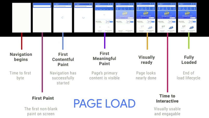 Page Load Google Lighthouse