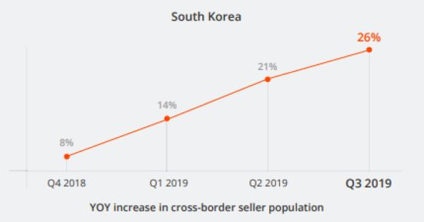Korea Verkäufer E-Commerce