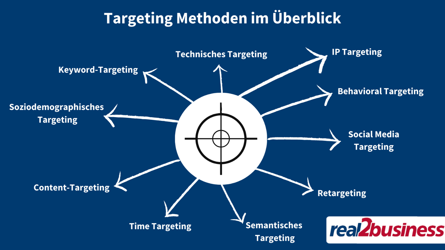 Targeting Methoden
