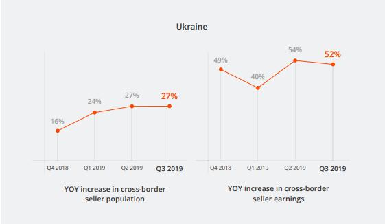Ukraine Verkäufer E-Commerce