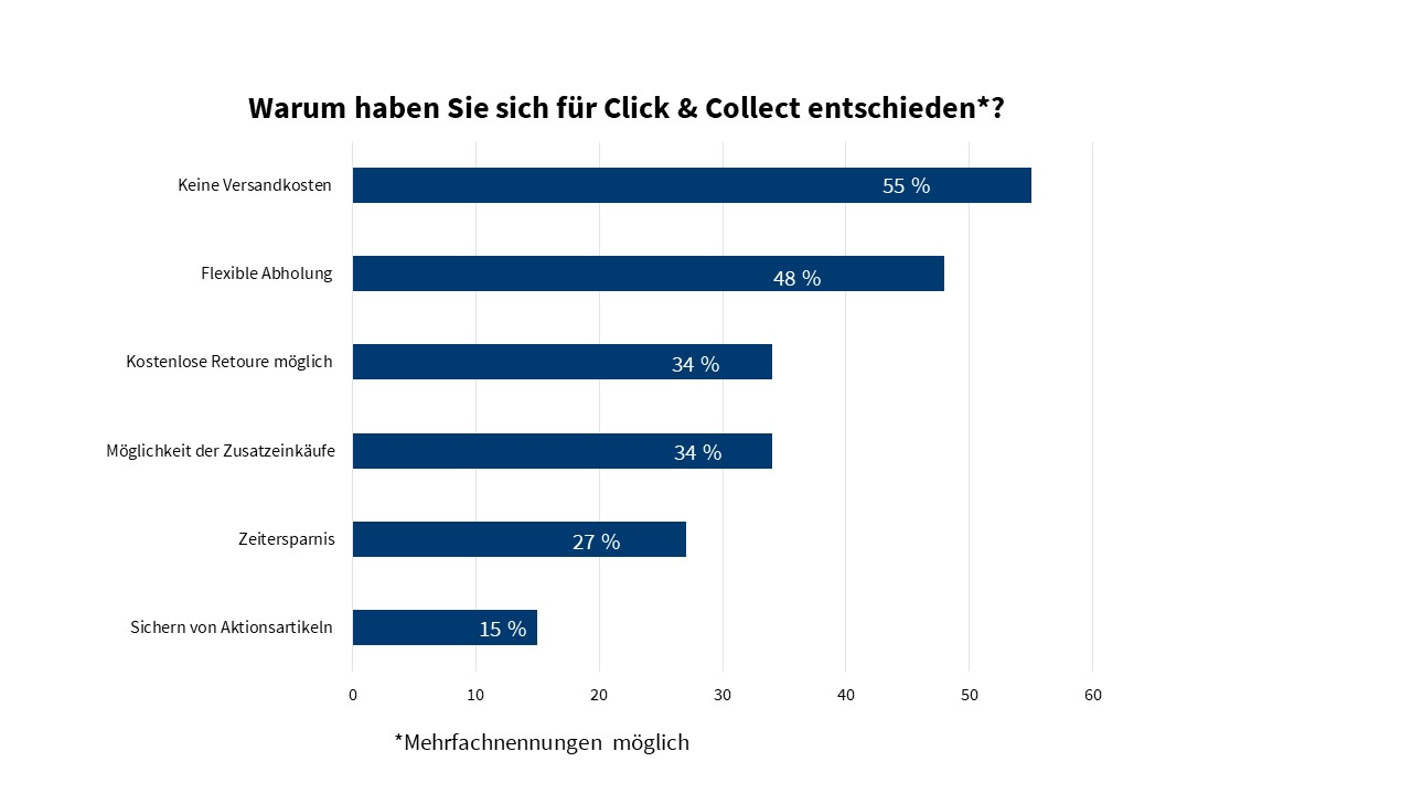 Entscheidungsgründe für Click & Collect