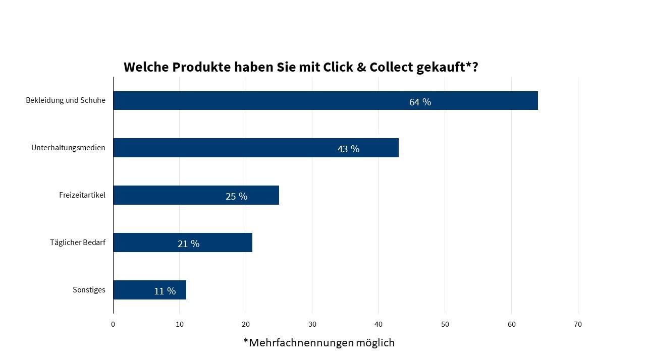 Welche Produkte mit Click & Collect
