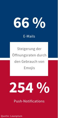 Steigerung der Öffnungsraten durch den Gebrauch von Emojis